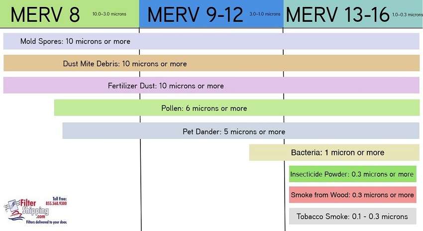 air filter merv rating infographic